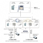 Customise Wireless Elevator Interphone